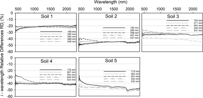 representative elementary area issue in soil spectral measurements