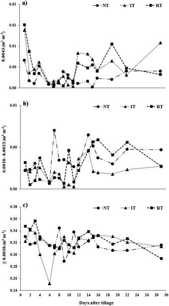 Soil CO2 emission and short-term soil pore class distribution after