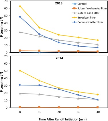 Subsurface banding of poultry litter influence on runoff