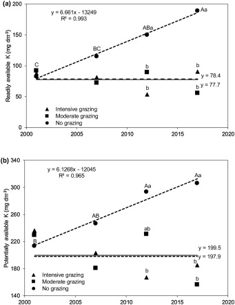 Forms And Balance Of Soil Potassium From A Long Term Integrated Crop Livestock System In A Subtropical Oxisol Sciencedirect