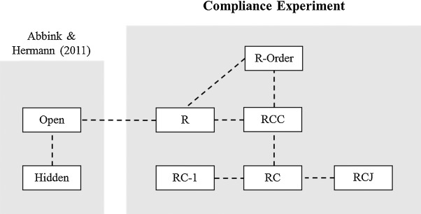 An obedience experimental authority pdf to view