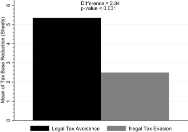 Does legality matter? The case of tax avoidance and evasion