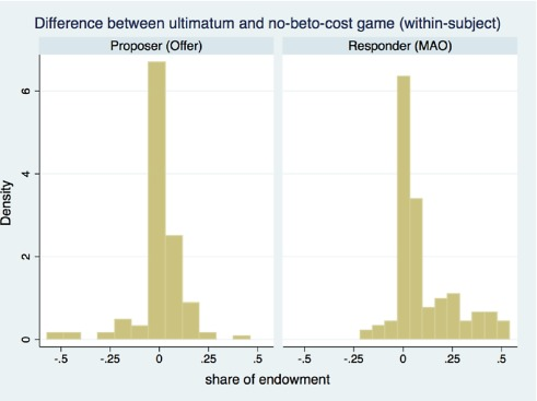 Equity And Bargaining Power In Ultimatum Games Sciencedirect