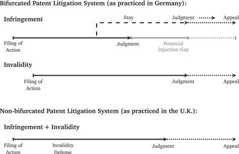 Invalid but infringed? An analysis of the bifurcated patent