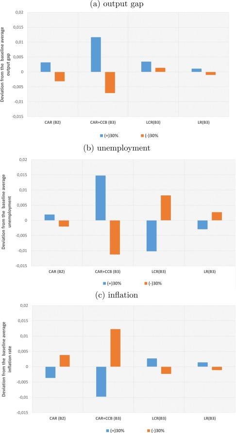 Taming macroeconomic instability: Monetary and macro