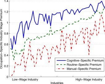 Interindustry wage differentials, technology adoption, and