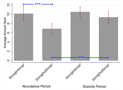 The Effects Of Scarcity On Cheating And In Group Favoritism Sciencedirect