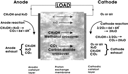 CO2 permeability in Nafion® EW1100 at elevated temperature ...
