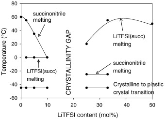In situ xrd study of the succinonitrilelithium bis compositiontemperature phase diagram for the succinonitrilelitfsi system heated from 100 c constructed from the xrd data ccuart Choice Image