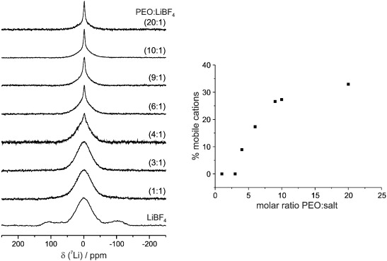 The Effect Of Plastic Crystalline Succinonitrile On The Electrolyte