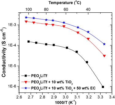Effect of TiO2 nano-filler and EC plasticizer on electrical and