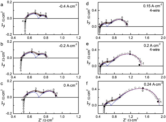 Pinning-down polarization losses and electrode kinetics in cermet ...