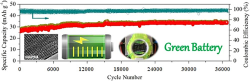 A super-long life rechargeable aluminum battery - ScienceDirect