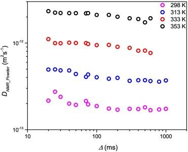 Diffusion coefficient of lithium ions in garnet-type Li6 5La3Zr1