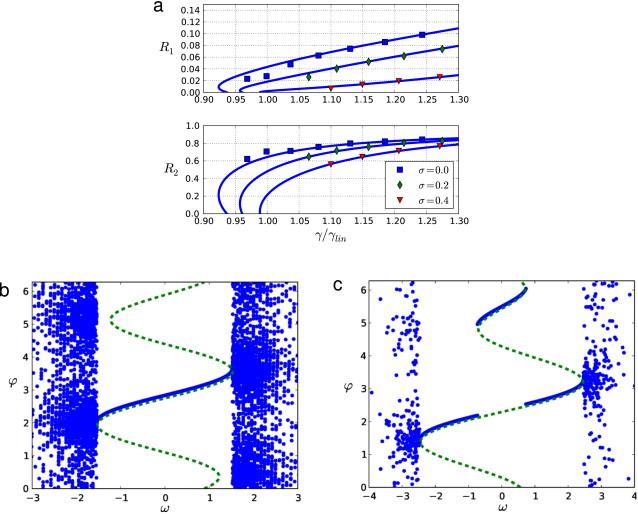 The Kuramoto model of coupled oscillators with a bi-harmonic
