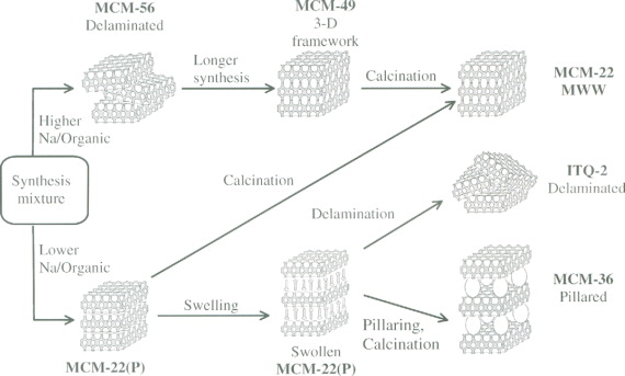 Zeolite Synthesis - an overview | ScienceDirect Topics