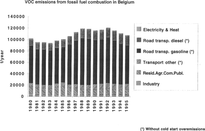 Contribution of fossil fuels and air pollutants emissions in