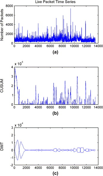 Wavelet based Denial-of-Service detection - ScienceDirect