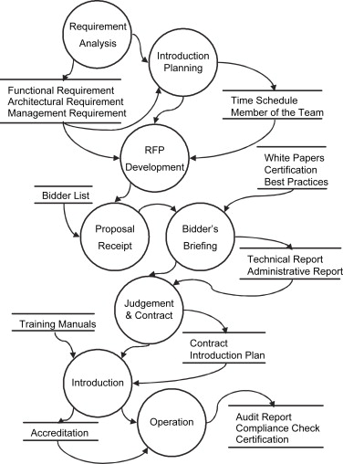 a study on decision consolidation methods using analytic models for Itrs Tool download full size image