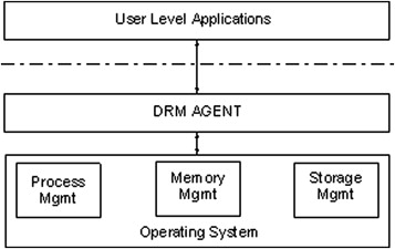 A personal mobile DRM manager for smartphones - ScienceDirect
