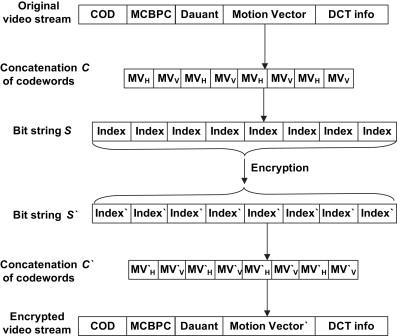 A survey of video encryption algorithms - ScienceDirect