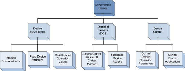 Power system DNP3 data object security using data sets