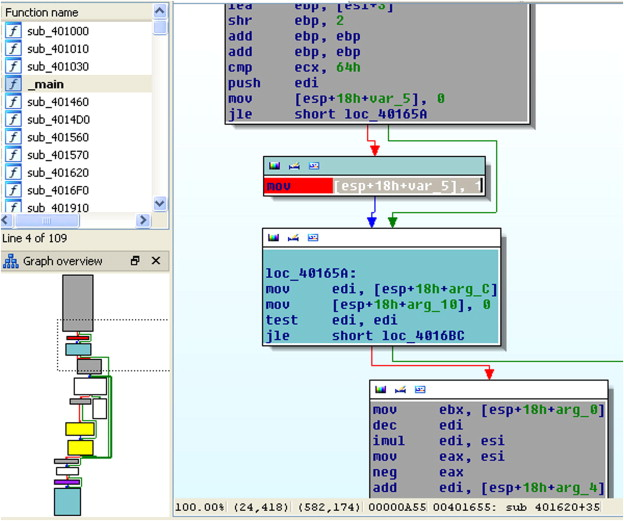 Systematic bug finding and fault localization enhanced with