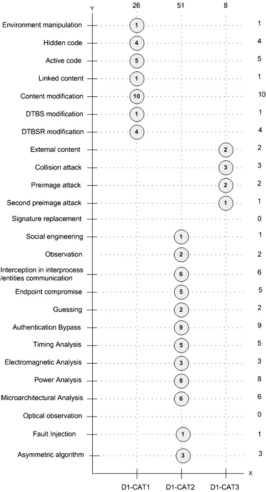 A taxonomy and survey of attacks on digital signatures