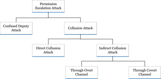 Permission based Android security: Issues and countermeasures