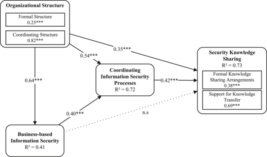Information Security Knowledge Sharing In Organizations