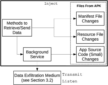 Exfiltrating data from Android devices - ScienceDirect