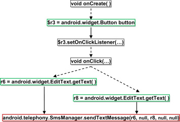 Profiling user-trigger dependence for Android malware detection