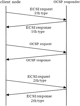 Towards efficient certificate status validations with E