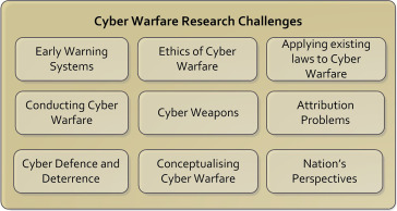 Research Challenges In Cyber Warfare