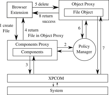 SENTINEL: Securing Legacy Firefox Extensions - ScienceDirect