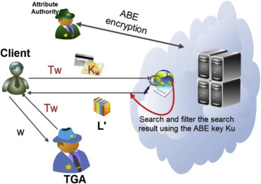 Parallel search over encrypted data under attribute based encryption