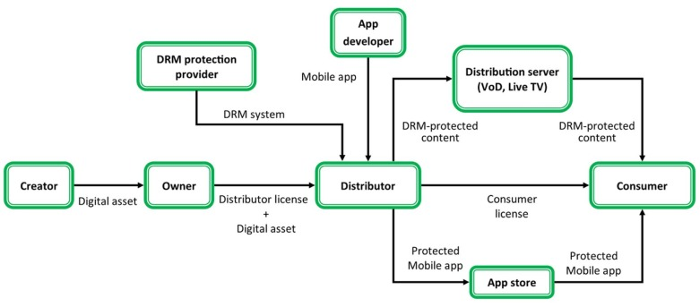 An adversary model to evaluate DRM protection of video