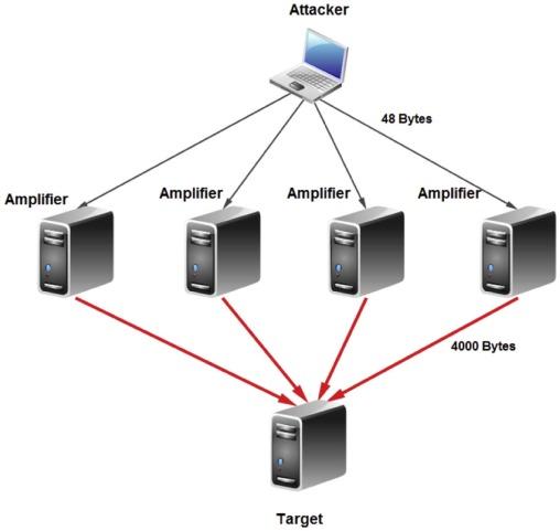 Evaluation of TFTP DDoS amplification attack - ScienceDirect