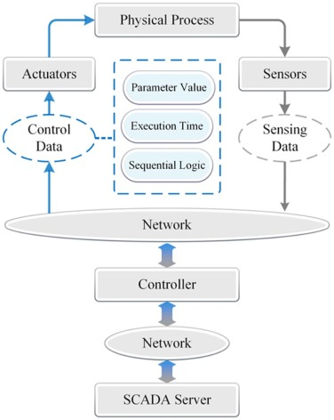 False sequential logic attack on SCADA system and its