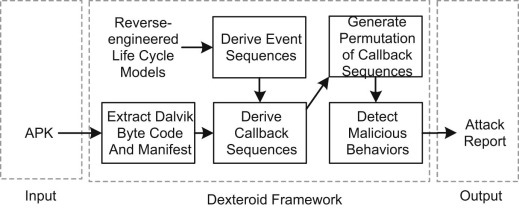 Dexteroid: Detecting malicious behaviors in Android apps