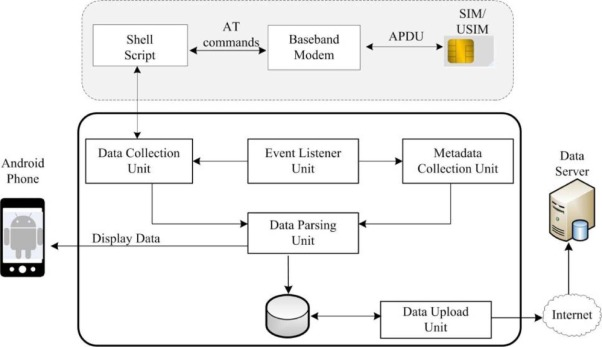 U)SimMonitor: A mobile application for security evaluation
