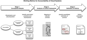 Eliciting metrics for accountability of cloud systems - ScienceDirect