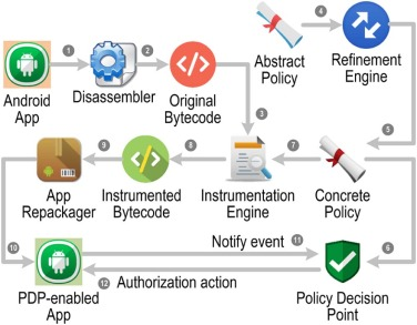 A privacy enforcing framework for Android applications - ScienceDirect