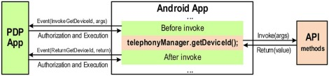A Privacy Enforcing Framework For Android Applications Sciencedirect