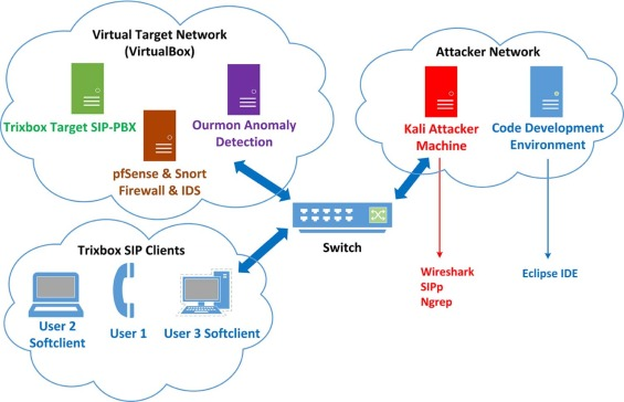 Novel session initiation protocol-based distributed denial