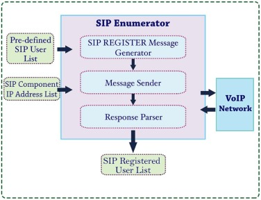 Novel session initiation protocol-based distributed denial-of
