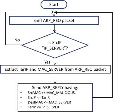 A closer look into DHCP starvation attack in wireless