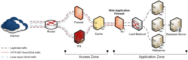 Application layer HTTP-GET flood DDoS attacks: Research