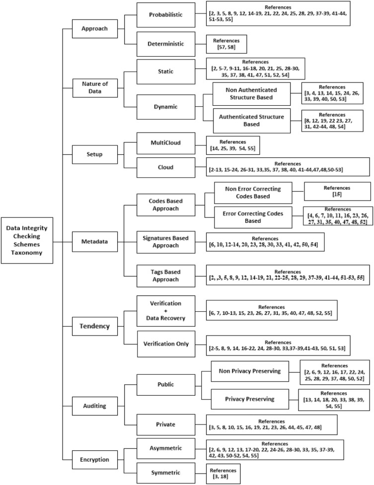 A Survey Of Cloud Computing Data Integrity Schemes Design Challenges Taxonomy And Future Trends Sciencedirect