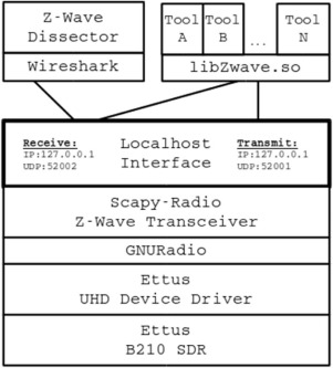 The Z-Wave routing protocol and its security implications